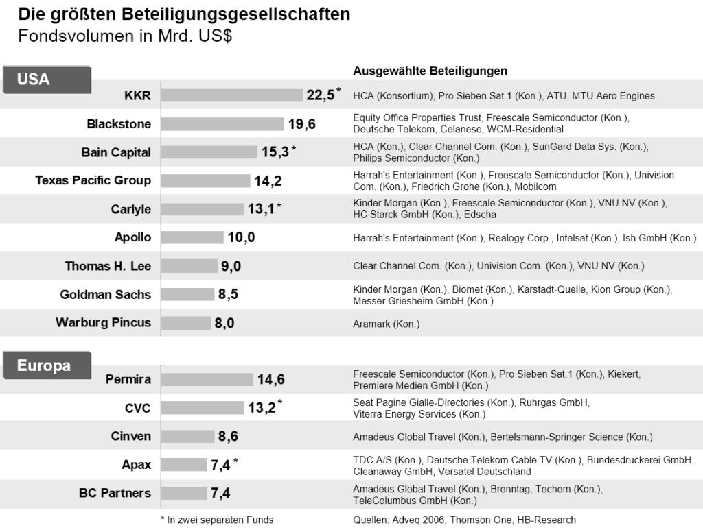 """Grafik aus dem Buch """"Unternehmensverkauf in der Krise"""" von Arnd Allert und Christopher Seagon"""