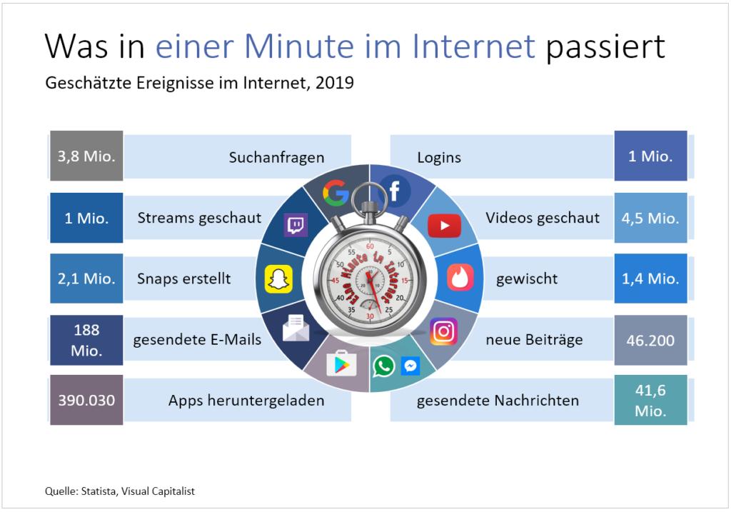 """Grafik im Buch """"Wie digital wollen wir leben"""" von Andreas Dohmen"""